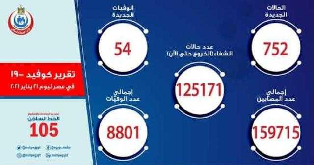 الصحة: تسجيل  752 حالة إيجابية جديدة بفيروس كورونا.. و 54 حالة وفاة