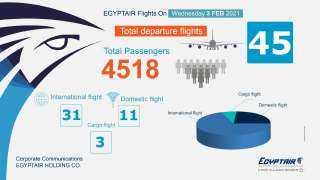 ننشر البيان الإعلامي الصادر عن وزارة الطيران المدني