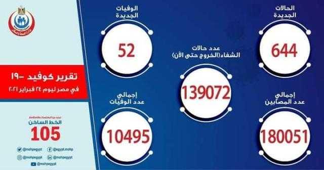 تقرير الصحة ارتفاع حالات الشفاء لكورونا إلى 139072و تسجيل 644 حالة جديدةو52 حالة وفاة